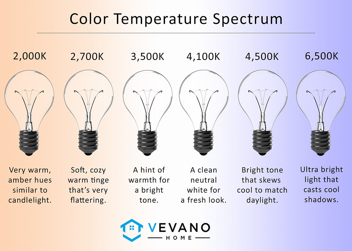 Light Temperature and Color Spectrum in a Kitchen - Vevano Home